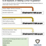 New COVID-19 Reporting And  Guidance Methods Announced By Public Health